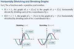 Algebra 2 - Transformation of Functions