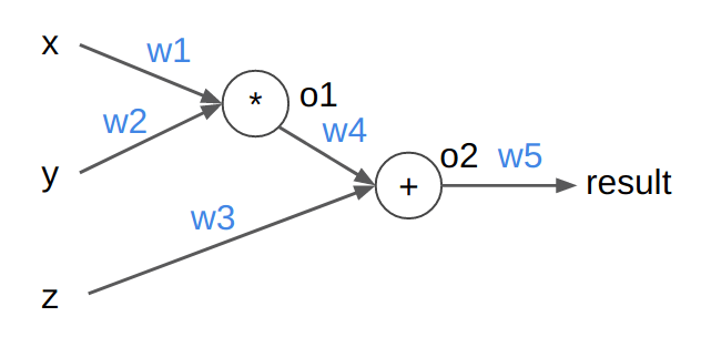 Pytorch Autograd Example