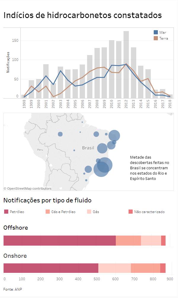 Brasil está há quatro meses sem comunicação de novas descobertas de petróleo