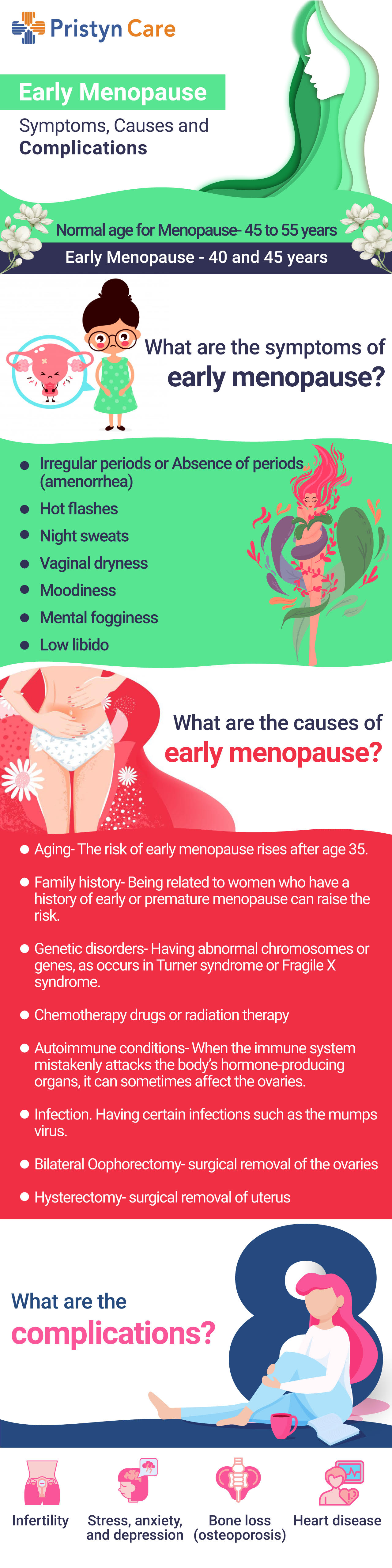Early Menopause- Causes, Symptoms and Complications