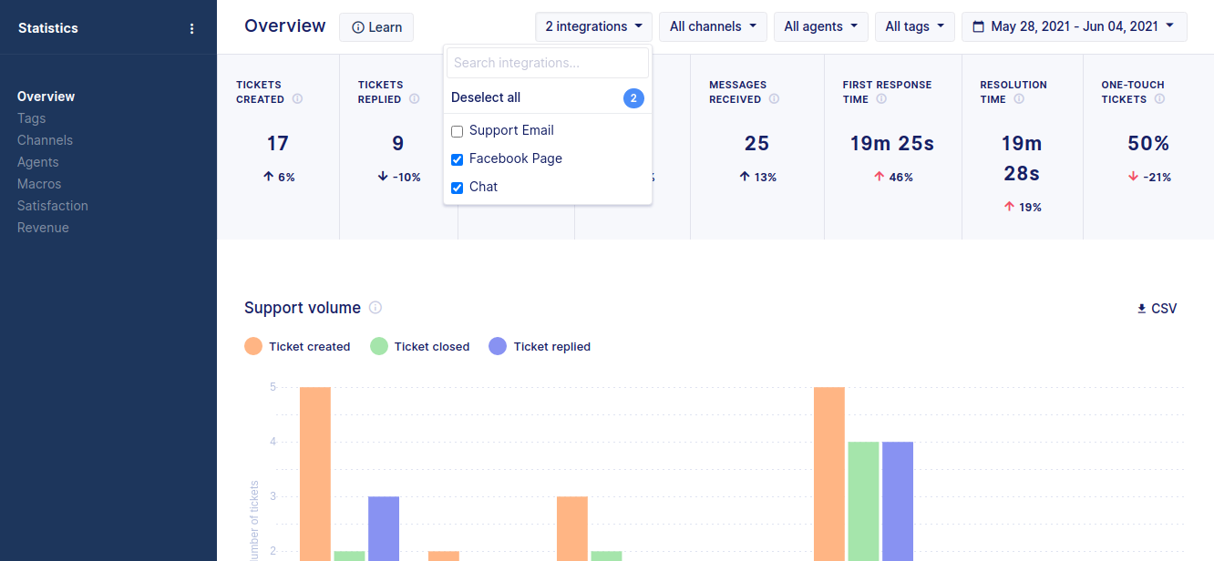 Filter all statistics reports by integrations