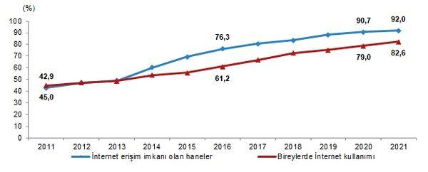 Kaynak: TÜİK / İnternet erişim imkanı olan haneler ve bireylerde İnternet kullanımı, 2011-2021