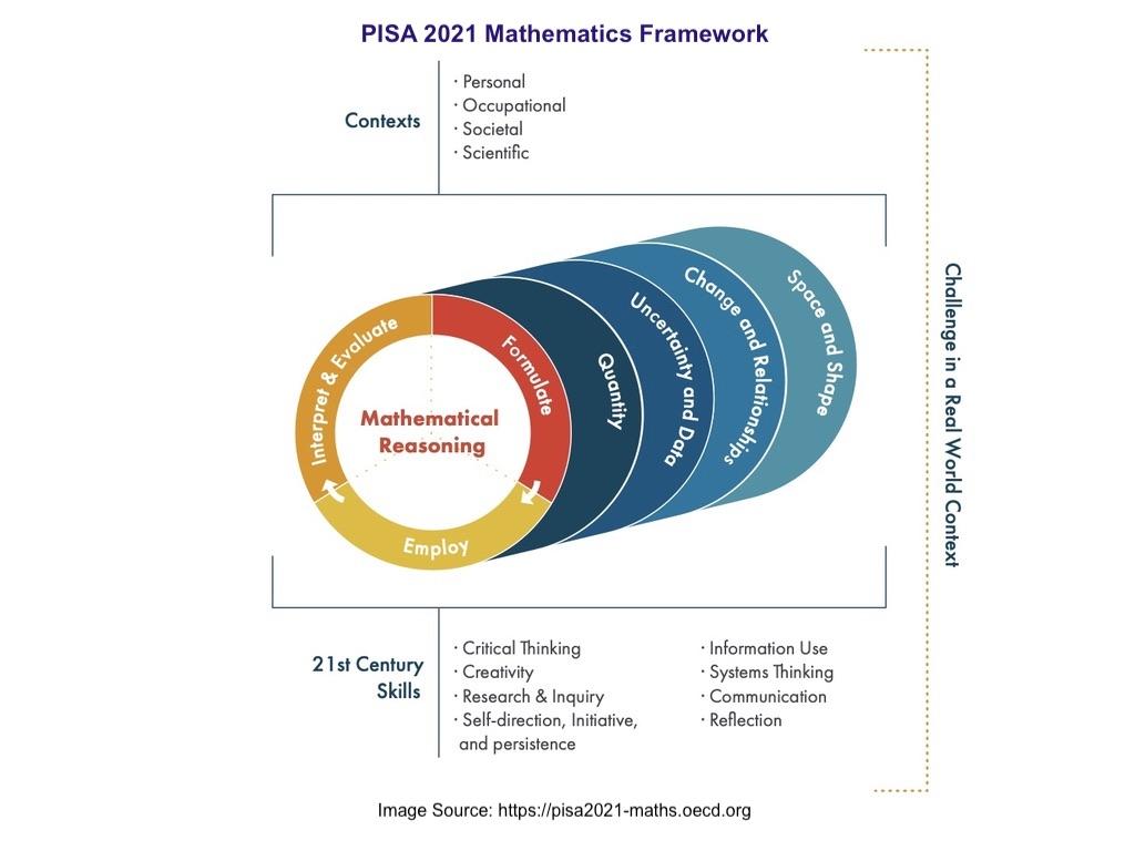 PISA 2021 Mathematics Framework
