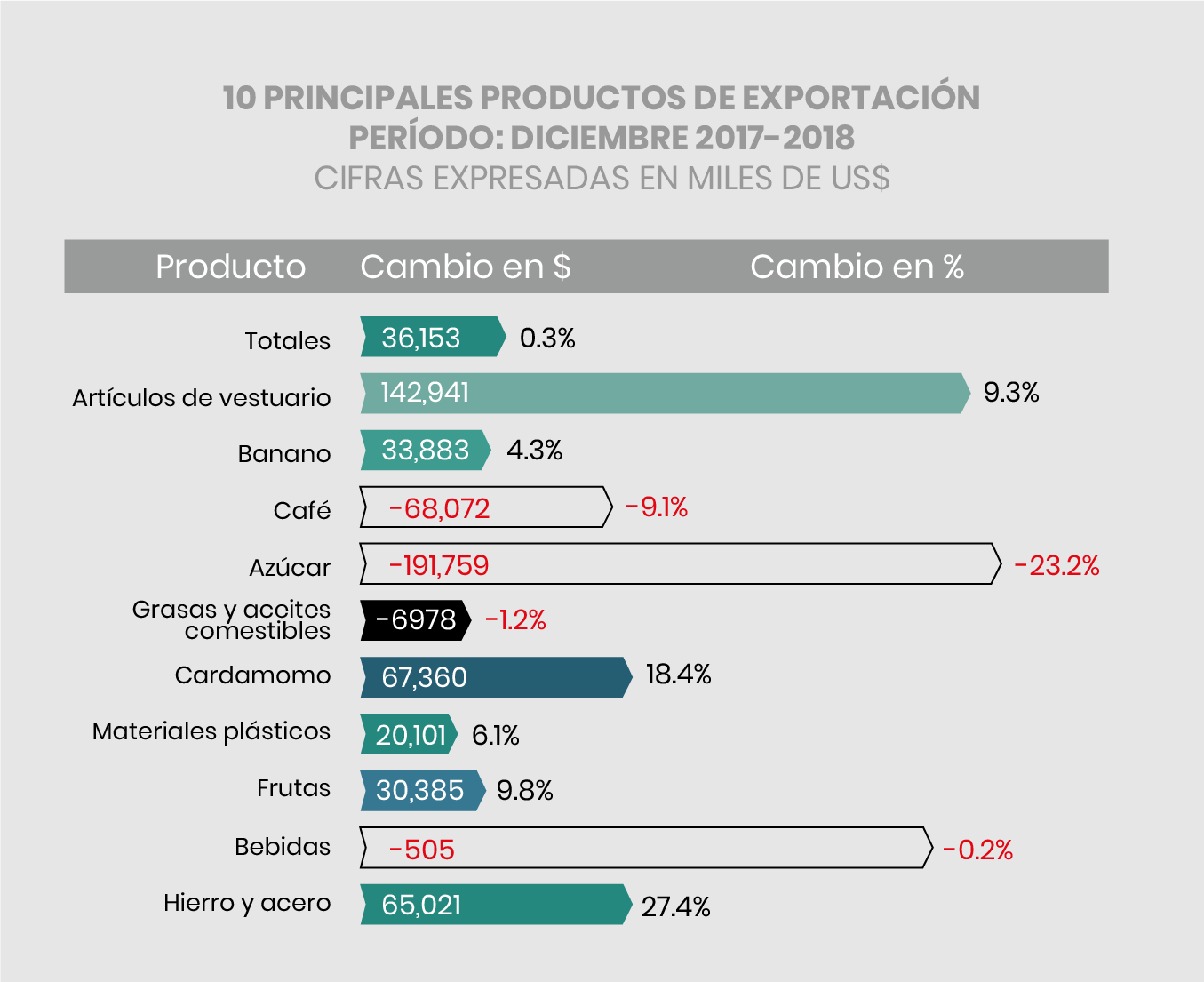 Productos estadísticas