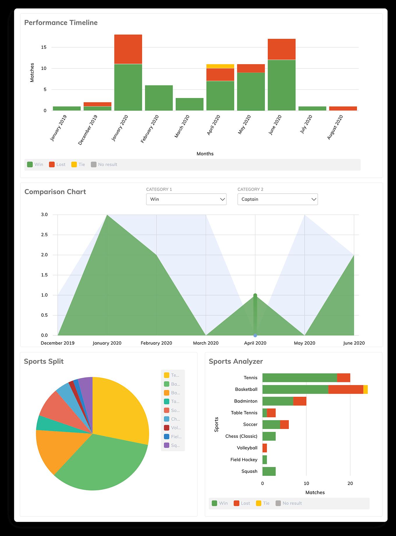 Speed Badminton Player Statistics