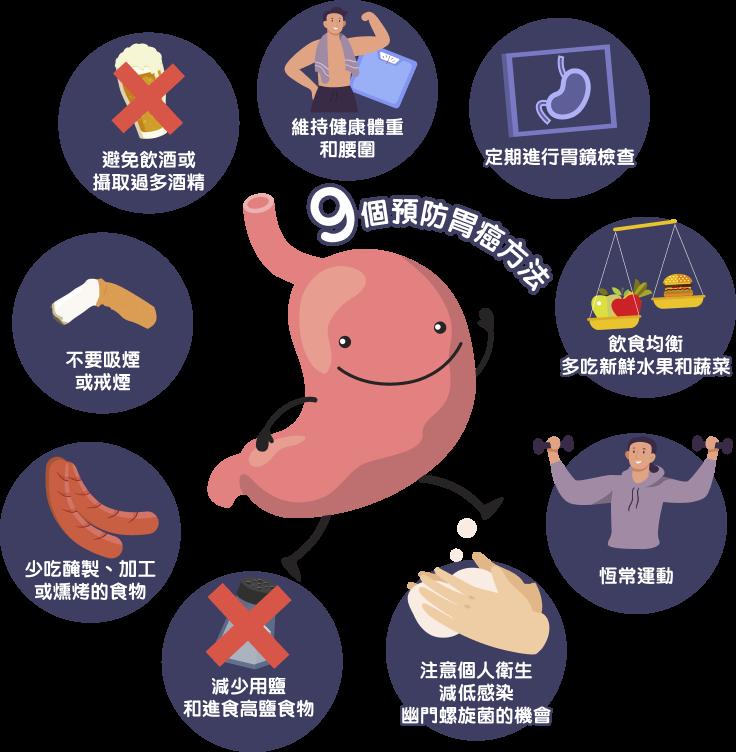 預防胃癌的方法