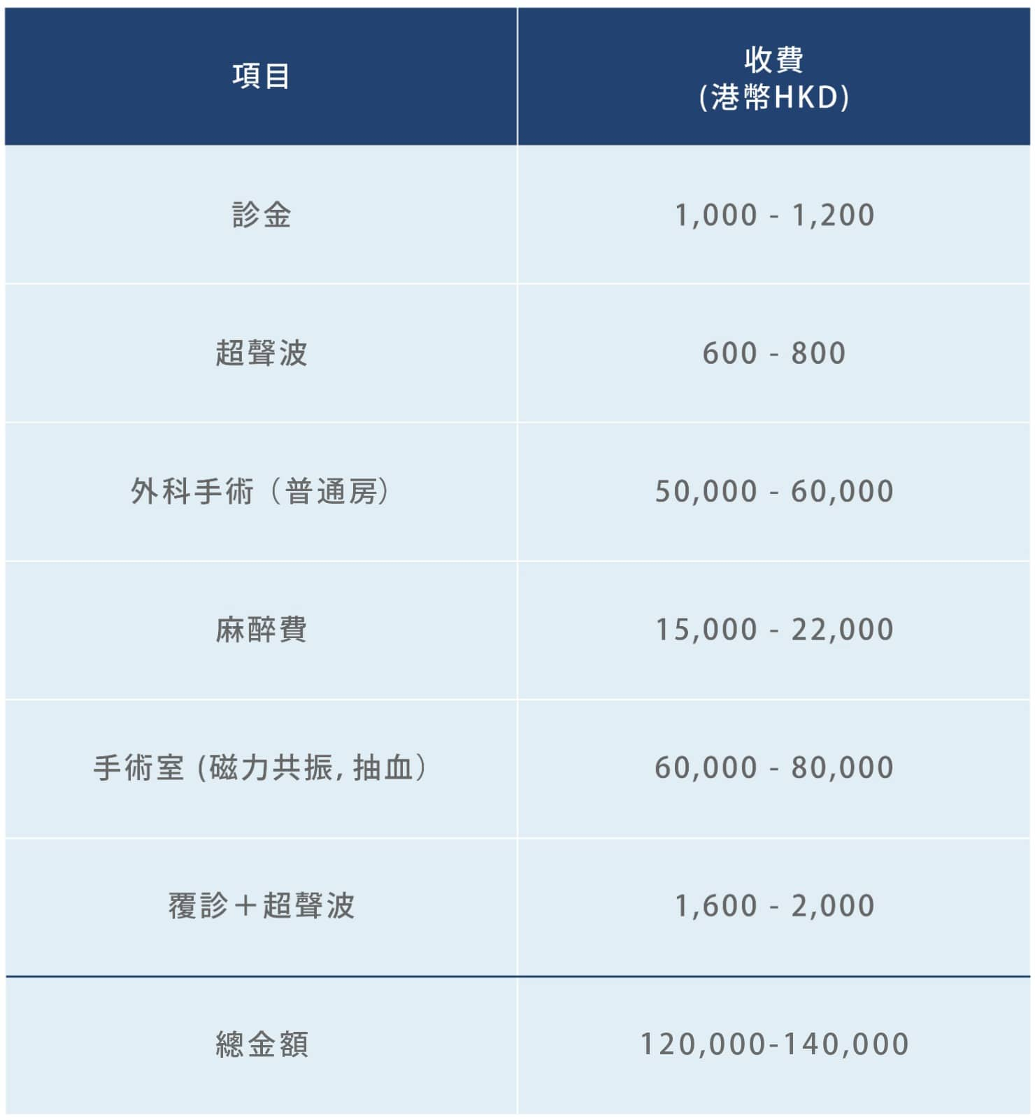 HIFU (海扶刀) 手術及其收費