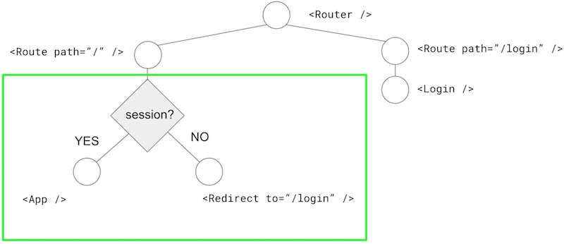 React Router conditional rendering in the component tree
