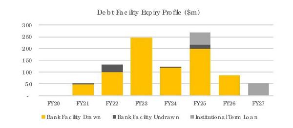 Should I Buy NSR, National storage REIT, NSR Dividend, NSR debt facility expiry