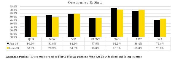 Should I Buy NSR, National storage REIT, NSR Dividend, NSR Occupancy