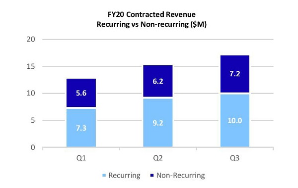 Chart of Alcidion Group FY20 Recurring vs Non-recurring Revenue