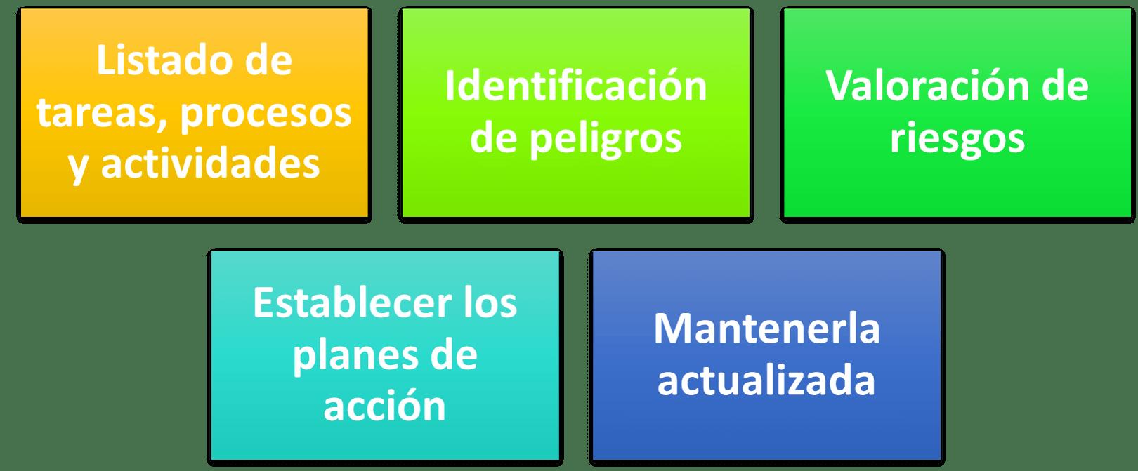 Pasos para la identificación de los peligros y valoración de riesgos