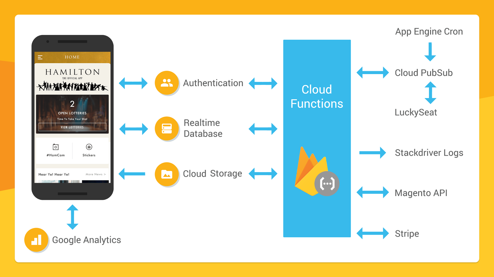 Why are mobile app developers moving to Google firebase?