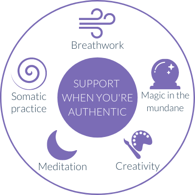 circle containing five suggestions for support when you're authentic