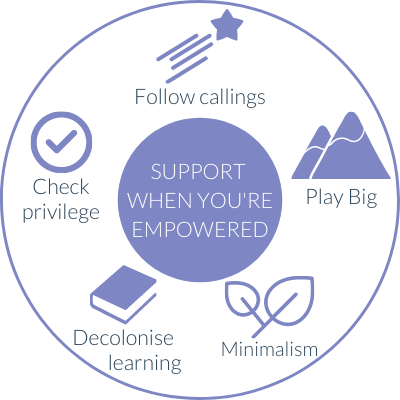 circle containing five suggestions for support when you're empowered