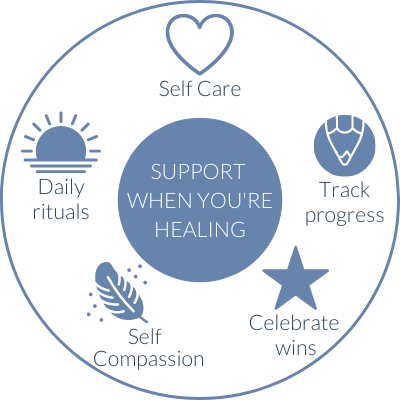 circle containing five suggestions for support when you're healing