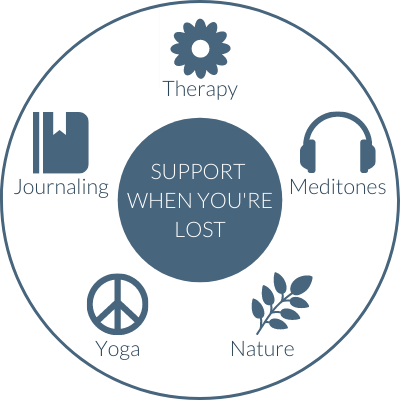 circle containing five suggestions for support when you're lost