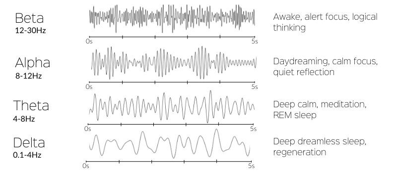 image of beta, alpha, theta and delta brain waves and their benefits