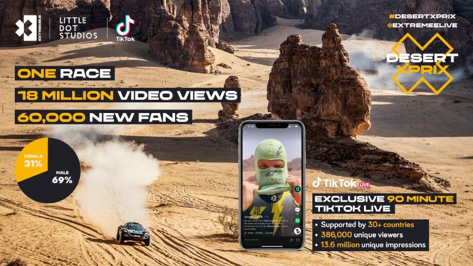 Extreme E's Desert X Prix content attracts 18.5 million TikTok views