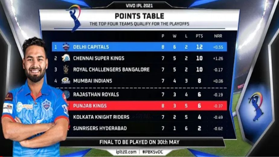 A look back at what happened in the 1st half of Indian Premier League 2021