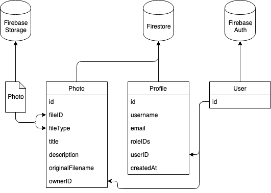 Second diagram of the data model