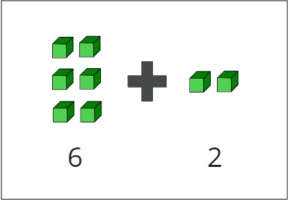 Example 1 - Adding the Ones