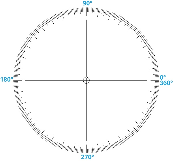 a circle can be divided into 360 degrees