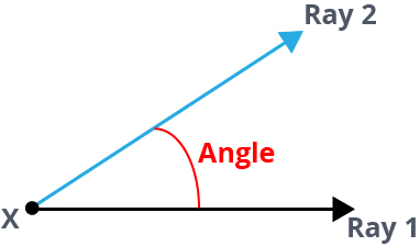 an angle formed by 2 rays