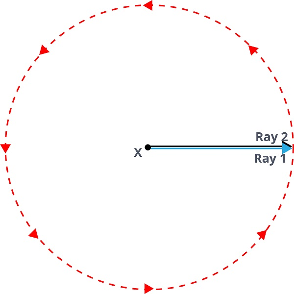 one full turn of a ray can form a circle