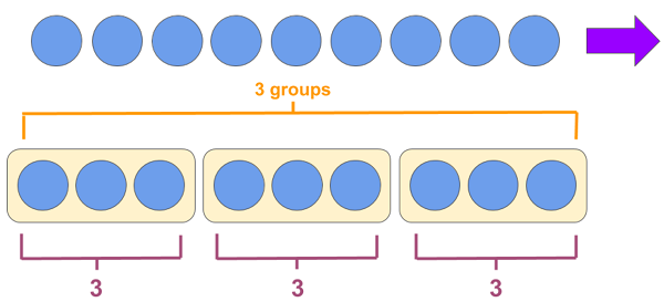 Dividing by 3 - Example 1 Method 1
