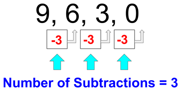 Dividing by 3 - Example 1 Method 2