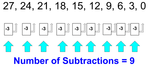 Dividing by 3 - Example 2 Method 2