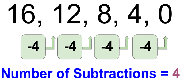 Division by 4 - Example 1 Method 2