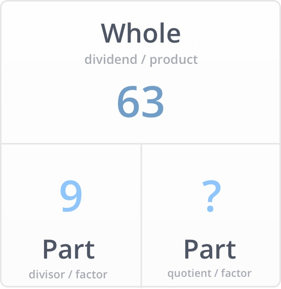 Division by 9 - Example 1 Multiplication Method