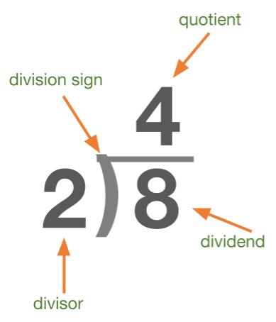Division Equation Form 2