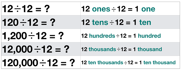 Division Across Place Value Pattern