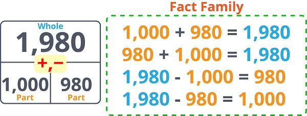 Addition Subtraction Fact Family 2