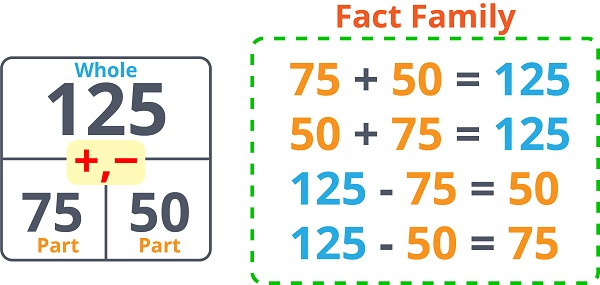 Addition Subtraction Fact Family 1