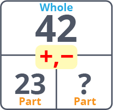 Wholes and Parts Chart 1