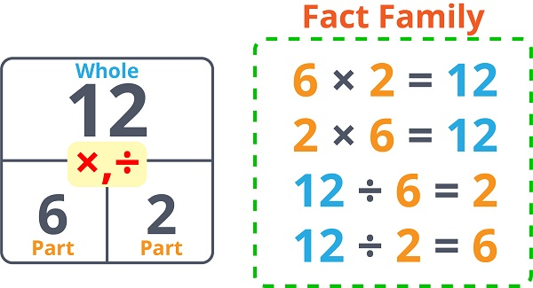 Multiplication Division Fact Family 1