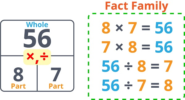 Multiplication Division Fact Family 2