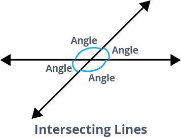 these are intersecting lines
