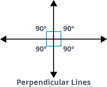 these are perpendicular lines