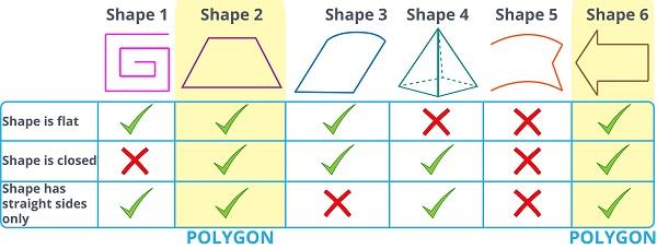 properties of each shape