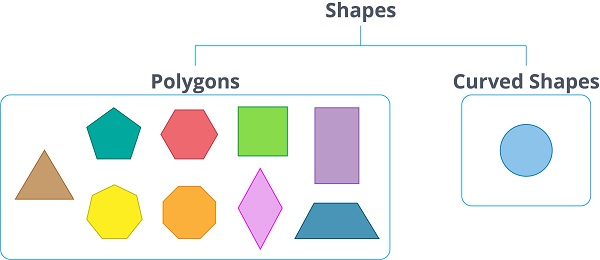 hierarchy of closed shapes