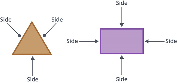 these are the sides of a shape