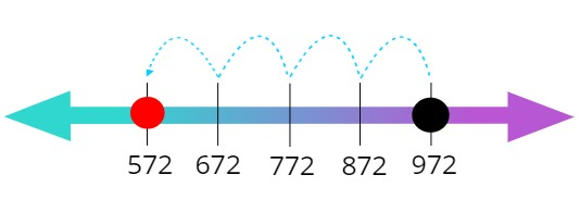 Number Line Example 2