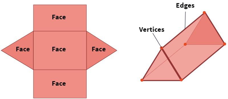 Triangular Prism - Vertices Faces Edges