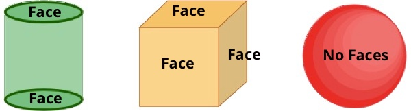 Faces of 3D Shapes