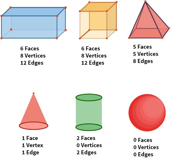 Faces, Vertices, and Edges Counts of Common 3D Shapes
